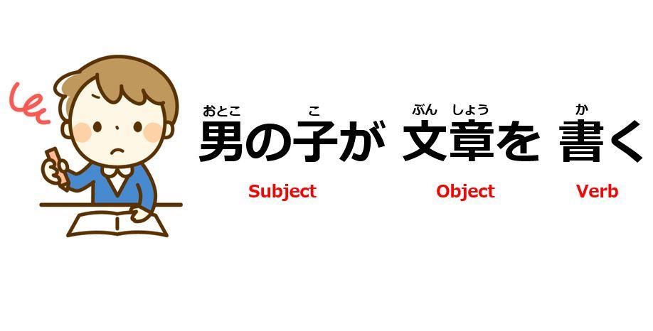 japanese word order. Black Bedroom Furniture Sets. Home Design Ideas